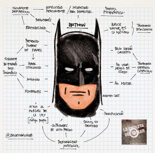 La Chuleta de Osler: Psiquiatría - Repasando psicopatología con Batman