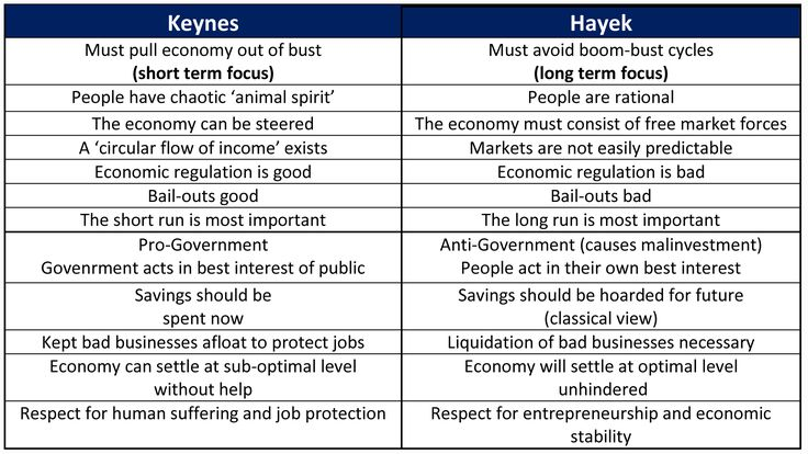 Image result for keynesian vs. neoclassical economics