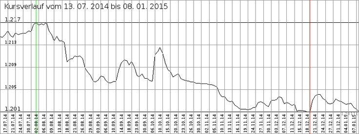 Währung in der Schweiz - Währungsrechner (tauschen: Schweizer Franken (CHF), Euro, Schweizer Franken, über 150 Kurse)