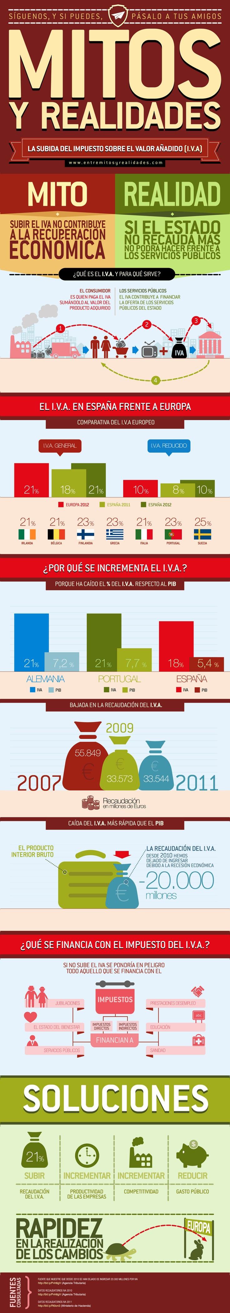 Hoy intentamos entender por qué el Gobierno de Mariano Rajoy ha subido el IVA cuando se prometió lo contrario.