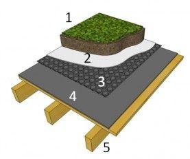 http://www.toiture-epdm.fr/produits-vegetalisation-toiture-vegetale.html