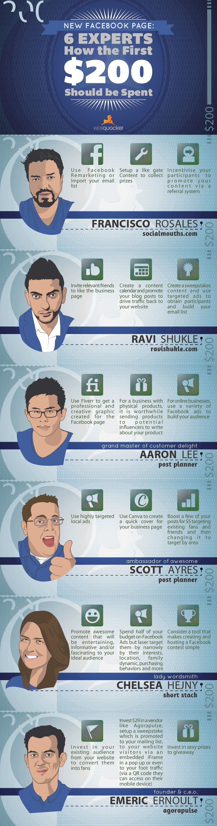 6 Facebook Experts Tell You How You Should Spend the First $200 [#Infographic] #Facebook #SocialMedia