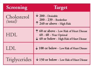 triglycerides and cholesterol relationship