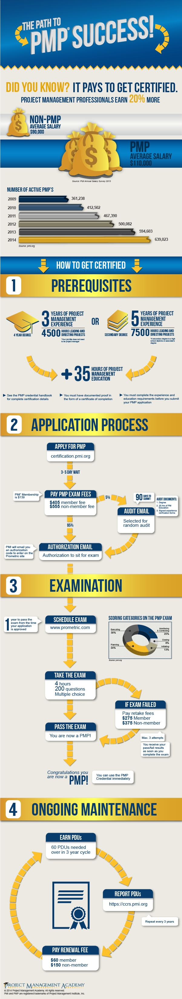 PMP Certification Process- Just have to keep my eyes on the prize