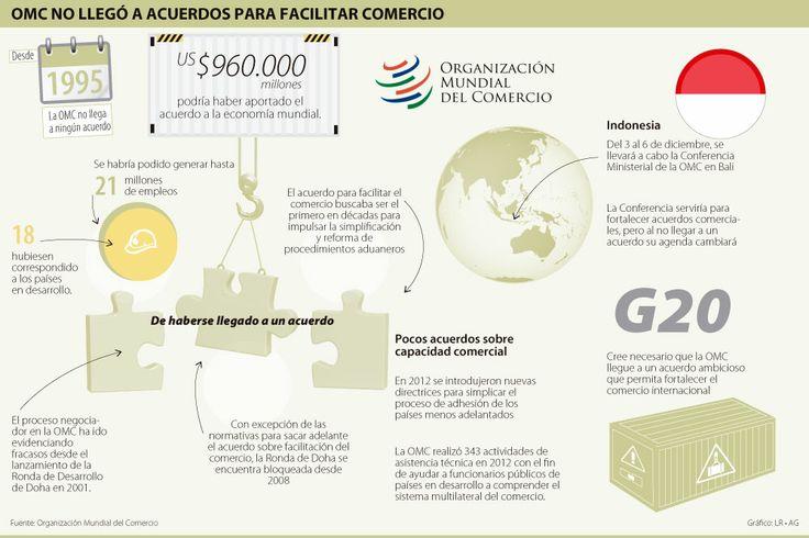 #OMC no Llegó a Acuerdos para Facilitar el Comercio #Compormayor