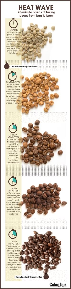 HEAT WAVE | 20-minute Basics Of Taking Beans From Bag 2 Brew [source: www.columbusmonthly.com/coffee]