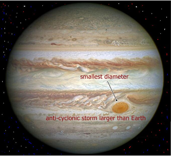 Jupiter's Great Red Spot anti-cyclonic storm larger than ...