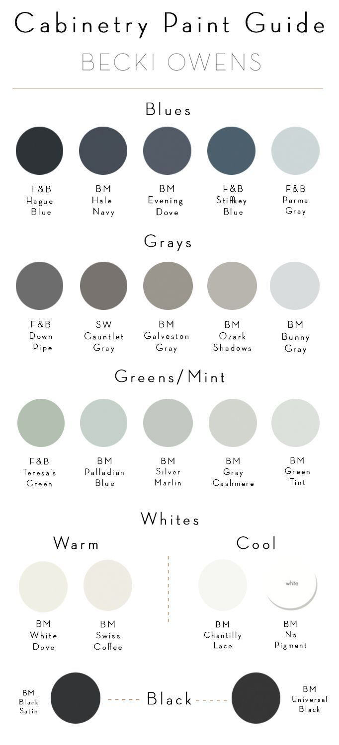 Paint color scheme-Resource for picking Cabinetry Paint  - Becki Owens - http://centophobe.com/cabinetry-paint-guide-becki-owens/ - http://amzn.to/2keVOw4
