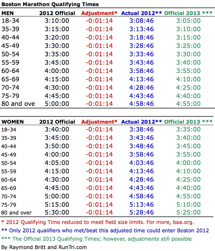 Qualify for Boston Marathon 2013: Qualifying Times, Best Races to Qualify, Analysis and Advice