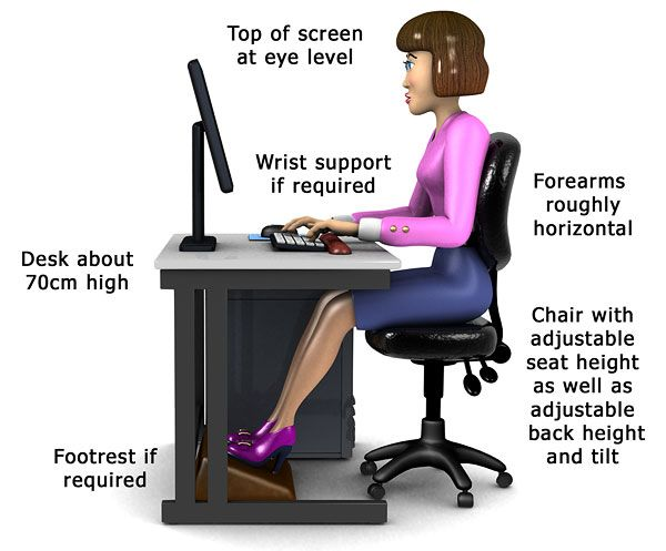 An appropriate sitting position while using a computer is the most important point to be considered by every computer user.