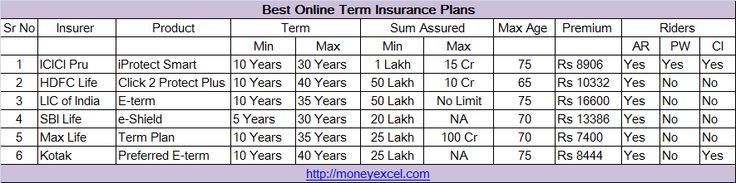 Best online term insurance plans in India – Features, Comparison, Review, Premium details.Complete guide for buying online term life insurance plans India.