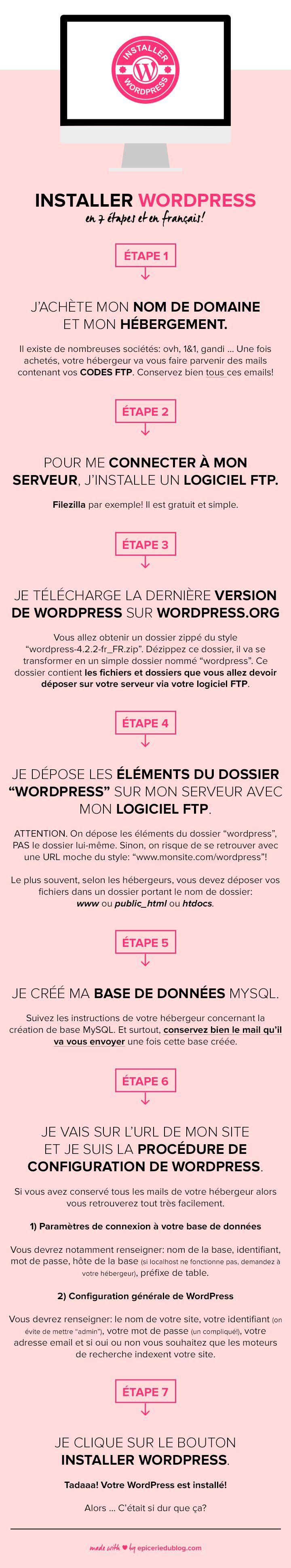 #Infographie: Installer #WordPress, en images, en français, en 7 étapes…