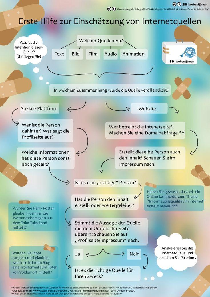 Infografik: Erste Hilfe zur Einschätzung von Internetquellen