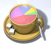 The price of coffee  pink: taxes, tariffs, transport costs lilac: vendors  blue: roasters and merchants yellow:planters green;worker wages