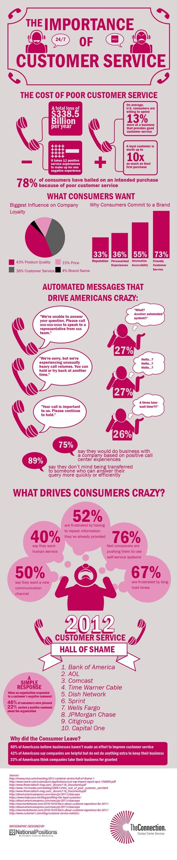 The importance of customer service #infografia #infographic #marketing