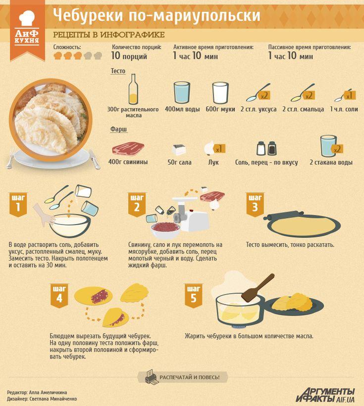 Рецепты в инфографике: чебуреки по-мариупольски | Рецепты в инфографике | Кухня | АиФ Украина