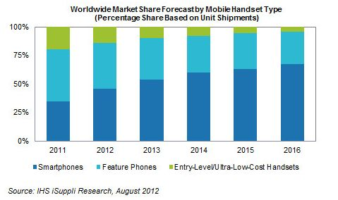Smartphone Will Drive The Global Handset Market By 2013 - Smartphones are becoming increasingly popular all over the world. They are fast replacing feature phones, due to better functionality and app usability. But, smartphones have not crossed the dominance of feature phones yet. However, a survey shows, smartphones will be leading the global handset market by 2013. [Click on Image Or Source on Top to See Full News]