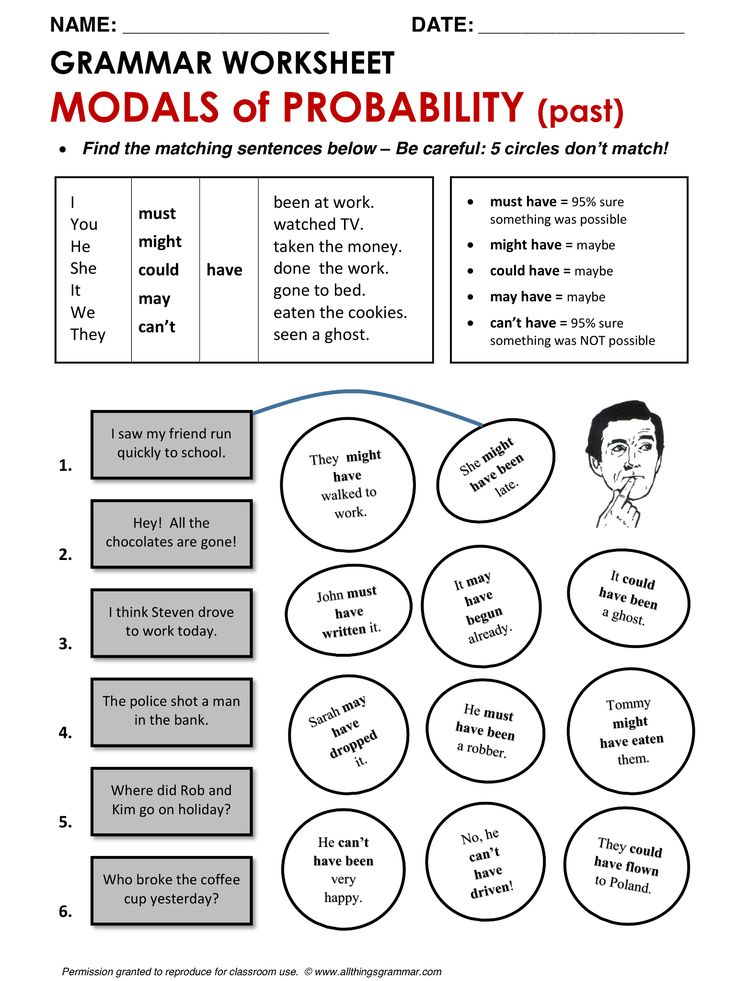 English Grammar Modals of Probability for talking about the past www.allthingsgrammar.com/modals-of-probability.html