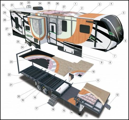 6112a4d46819a6e5300bebc6903dcd5c best 25 5th wheels ideas on pinterest 5th wheel camping, dream  at soozxer.org