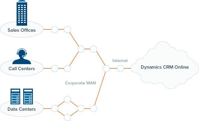 Microsoft Dynamics CRM Monitoring   ThousandEyes