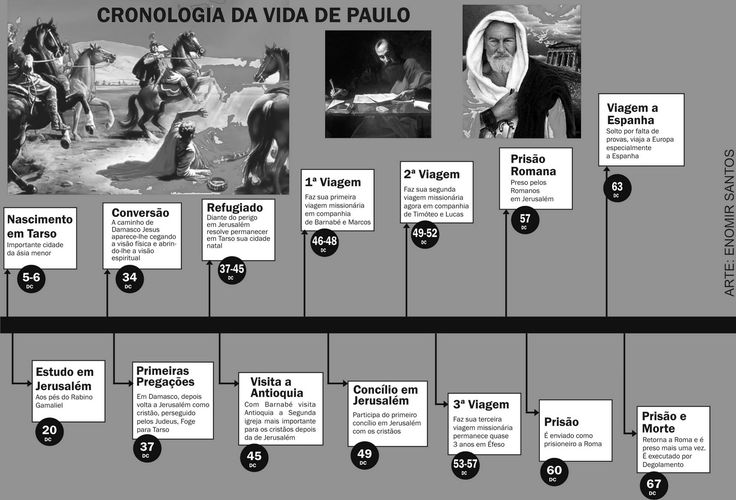 TRAJETÓRIA DO APOSTOLO PAULO