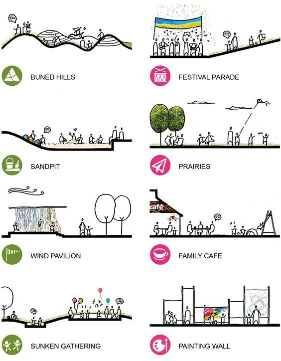 Image result for spatial relationship landscape architecture