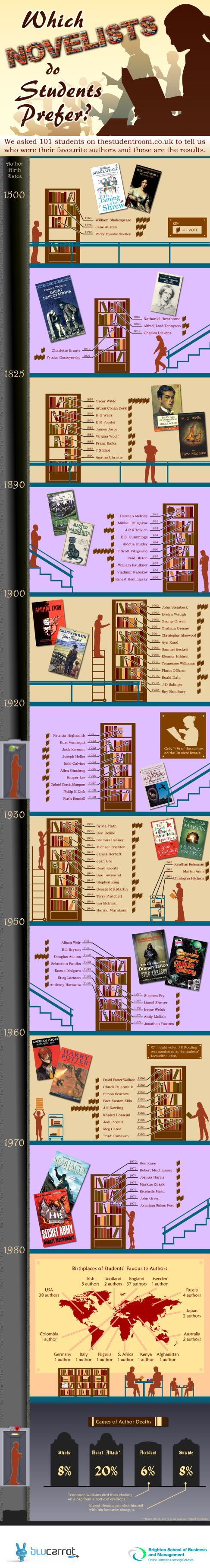 Students' Favourite Authors –Infographic