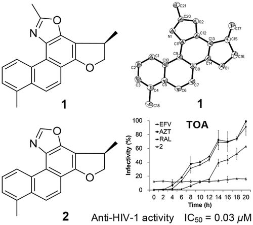 Oxazole-Containing Diterpenoids from Cell Cultures of Salvia miltiorrhiza and Their Anti-HIV-1 Activities