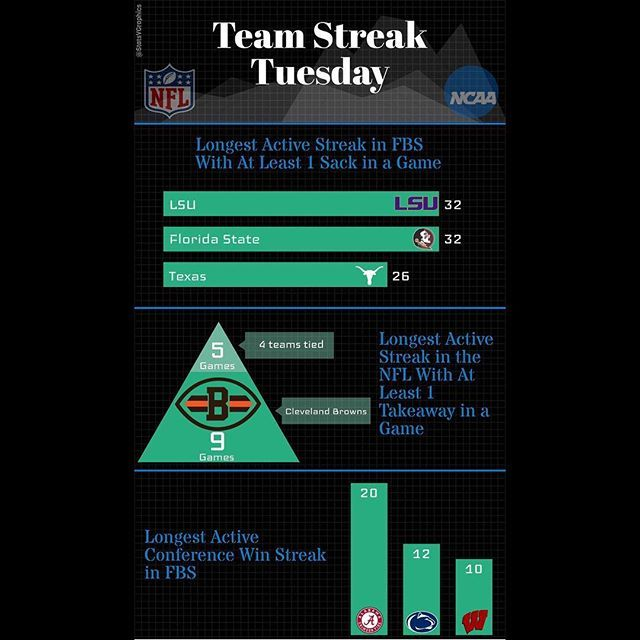 So... today is our Team Streak Tuesday feature. Is your team streaking? Let us know! . . . #football #stats #infographic #tuesday #lsufootball #geauxtigers #lsu #fsu #gonoles #seminoles #texasfootball #longhorns #hookem #nfl #sacks #clevelandbrowns #browns #alabamafootball #rolltide #crimsontide #pennstate #weare #nittanylion #wisconsinbadgers #onwisconsin #streaks