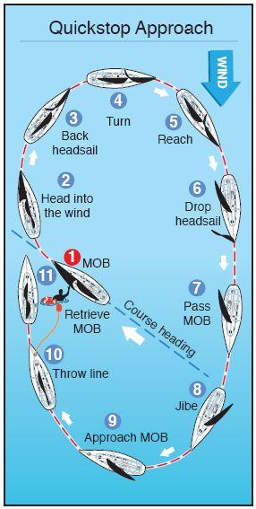 How to Prepare For A Man Overboard Cómo prepararse para un hombre al agua  #BoatUS #BoatUSMagazine #infografia #navegación #seguridad http://jaloque.com/