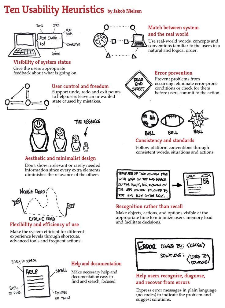 10 Usability Heuristics by Jakob Nielsen