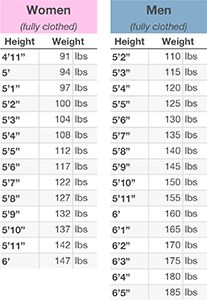 Myth I M At My Ideal Weight Already Weight Charts