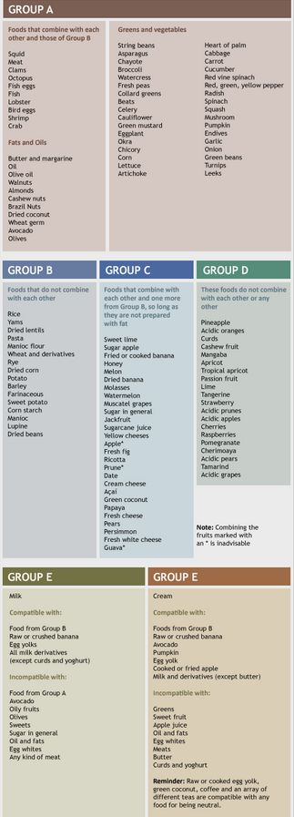 The Gracie Diet Chart