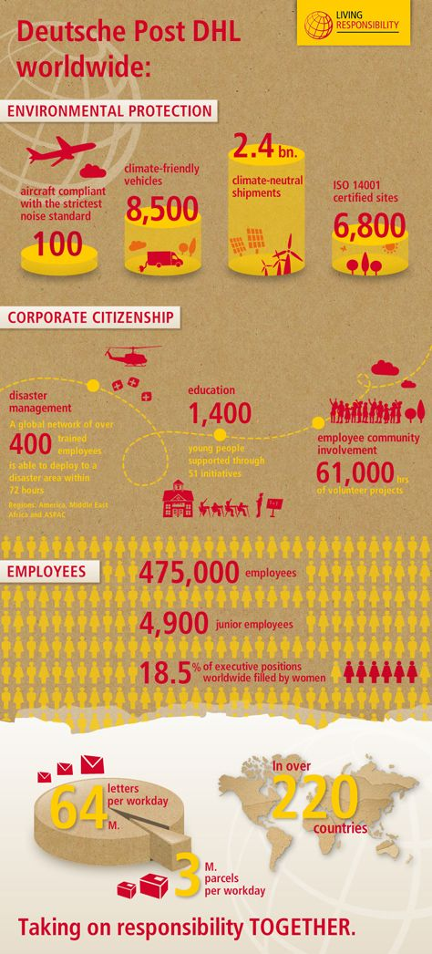 DHL Corporate Responsibility Infographic