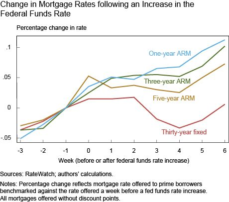 Change in Mortgage Rates following an Increase in the Federal Funds Rate