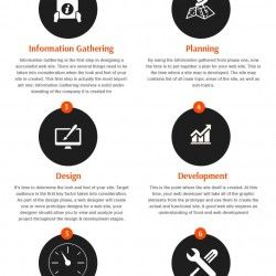 What are the basic things to design & develop a website and what are the process to do that??  http://www.mtoag.com