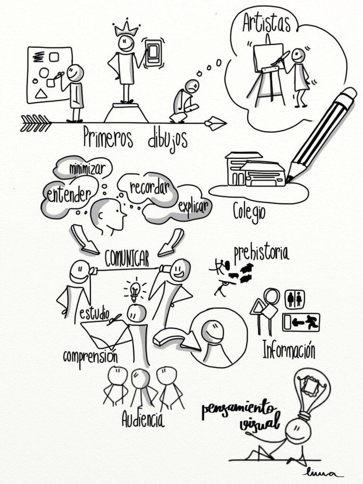 ¿Qué es el #visualthinking ?