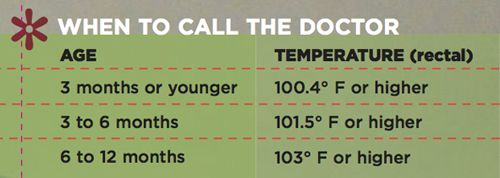 When to call the doctor - when your baby has a fever.