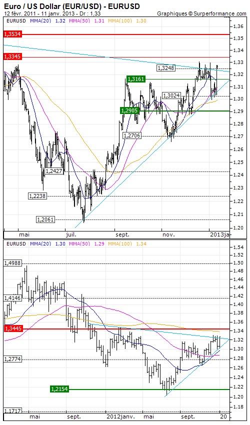 Euro / US Dollar (EUR/USD) : Mario Draghi relance l'Euro | Analyse à moyen terme du 11/01/2013 | 11:22  Opinion : Positive au dessus de $1.3161 >>> Objectif de cours : 1.3534 USD - http://www.zonebourse.com/EURO-US-DOLLAR-EUR-USD-4591/analyses-bourse/Mario-Draghi-relance-l-Euro-33902/