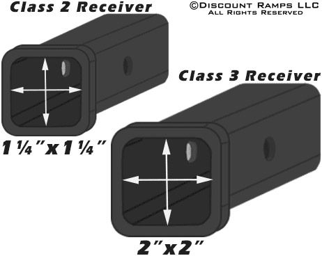 Trailer hitch opening size comparison