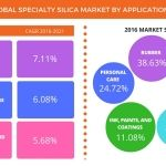 Global Specialty Silica Market Driven by High Demand from the Rubber Industry: Technavio
