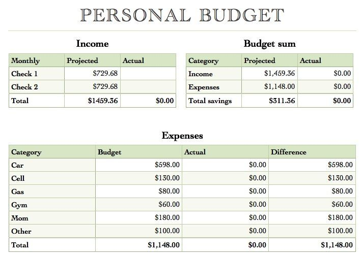 Best 25+ Budget Format Ideas On Pinterest | Picture Placement On