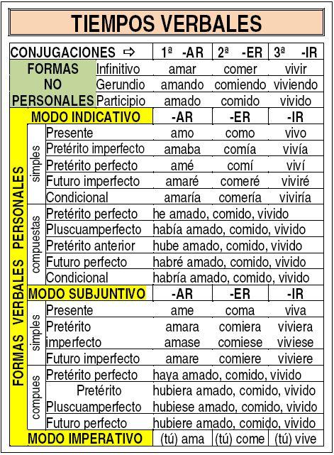 Isidro Burgos Ramos desde Adra (Almería) nos envía cuatro ficha, con ocho tablas en cada una, de los tiempos de los verbos y de los verbos auxiliares, para el alumnado del tercer ciclo. Conviene recortarlas y plastificarlas para que su manejo sea más duradero. Se trata de un pequeño resumen eminentemente que …