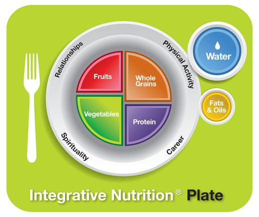 """Integrative Nutrition Plate fills the gaps that """"my plate"""" doesn't."""