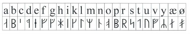 Skriv dit navn med runer - Nationalmuseet