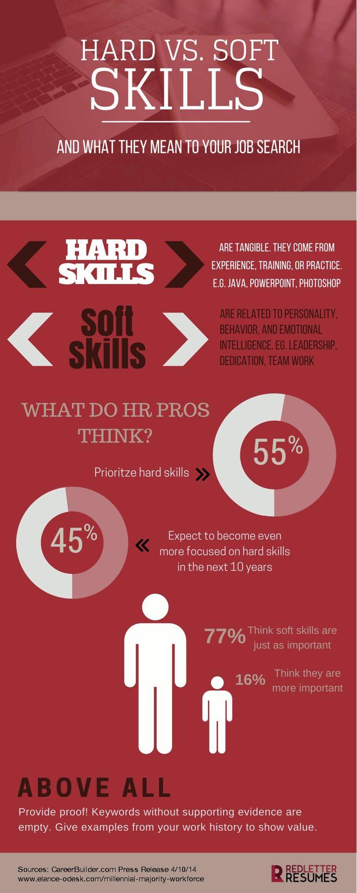Hard Skills vs Soft Skills What They