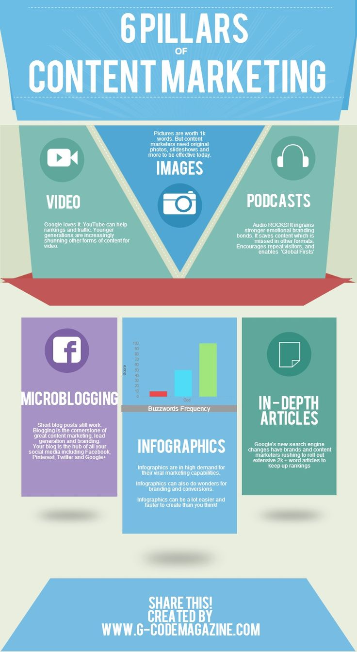 Pin by Candidwriter.com on Content Marketing Infographics Ideas And Tips | Pinterest | Content marketing, Infographic and Vertigo