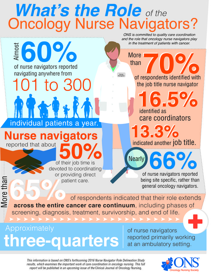 288 best Cancer Nurses Should Know images on Pinterest Being - oncology nurse resume
