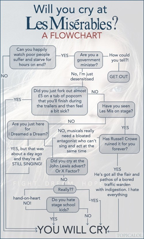 Will You Cry at Les Misérables? - A flowchart