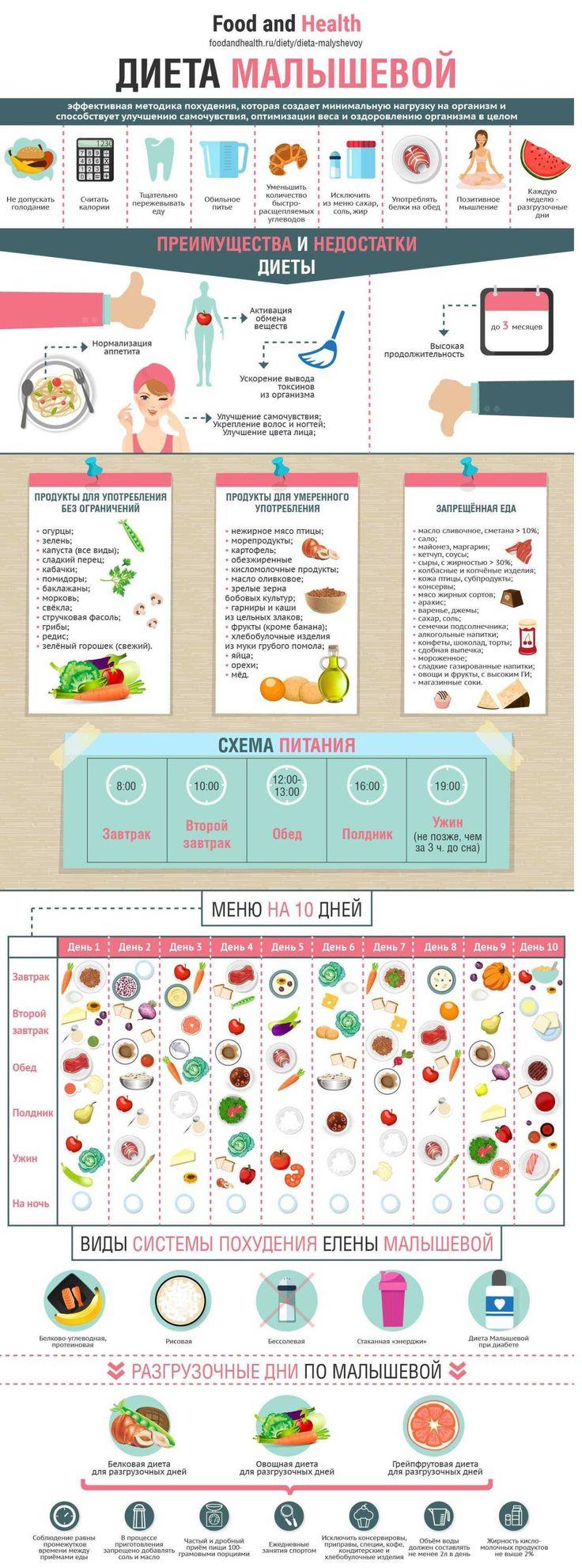 Рекомендации диеты малышевой